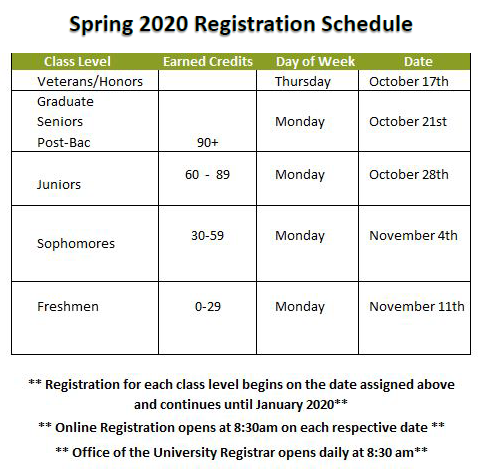 Spring 2020 Registration Dates
